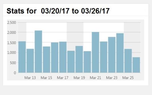 Traffic Graph 3-26-17
